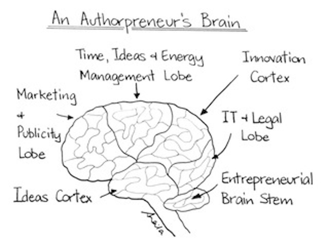 Sheila Hollingworth 'Authorpreneur's Brain'