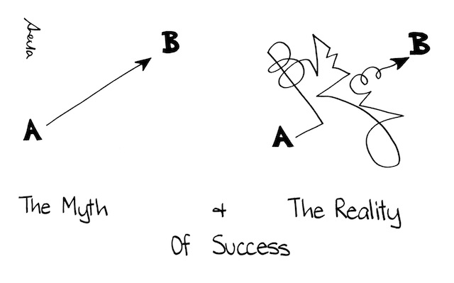 Myth & Reality of Success